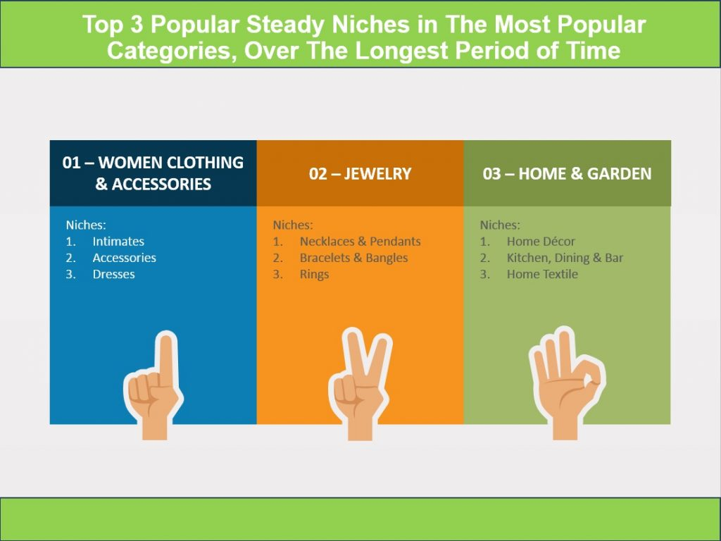 top 3 shopify niches